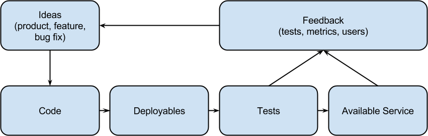 more complete deployment pipeline